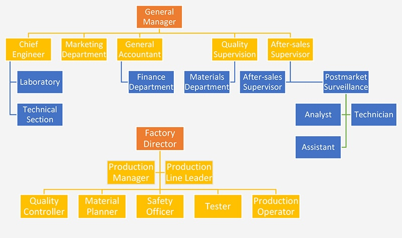 IBO manufacturer structure