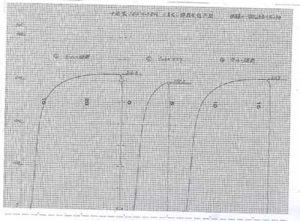 tensile-curve-ibo-hollow-bar